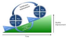 Continuous Improvement with multiple PDSA cycles